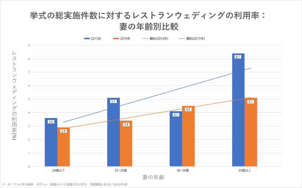 挙式の総実施件数に対するレストランウェディングの利用率:妻の年齢別比較